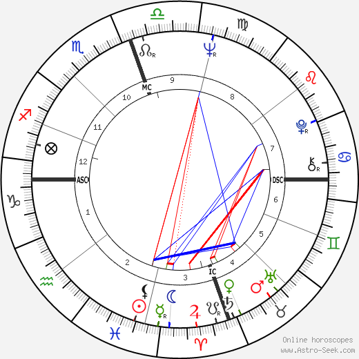 Chuck Norris birth chart, Chuck Norris astro natal horoscope, astrology
