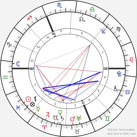 Claude Lacaze tema natale, oroscopo, Claude Lacaze oroscopi gratuiti, astrologia