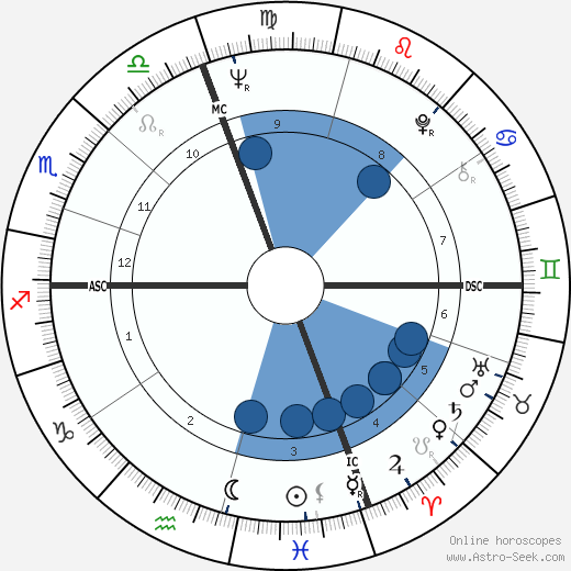 Daniel J. Travanti wikipedia, horoscope, astrology, instagram