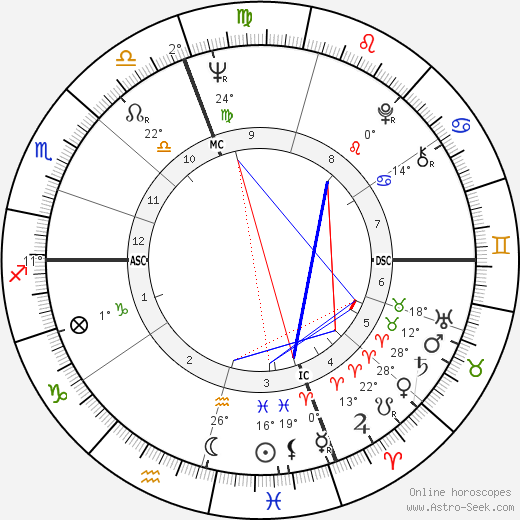 Daniel J. Travanti birth chart, biography, wikipedia 2019, 2020