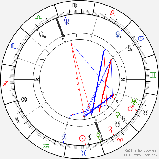 Daniel J. Travanti astro natal birth chart, Daniel J. Travanti horoscope, astrology