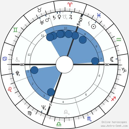 David Plante wikipedia, horoscope, astrology, instagram