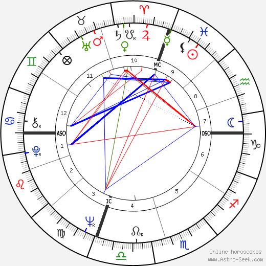 David Plante день рождения гороскоп, David Plante Натальная карта онлайн