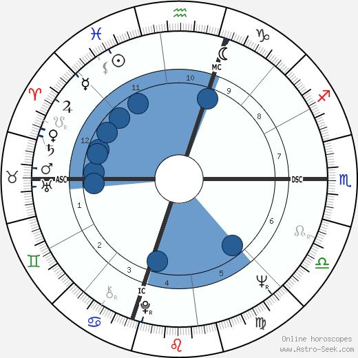 Ed Burke wikipedia, horoscope, astrology, instagram