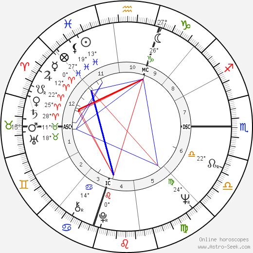 Ed Burke birth chart, biography, wikipedia 2019, 2020