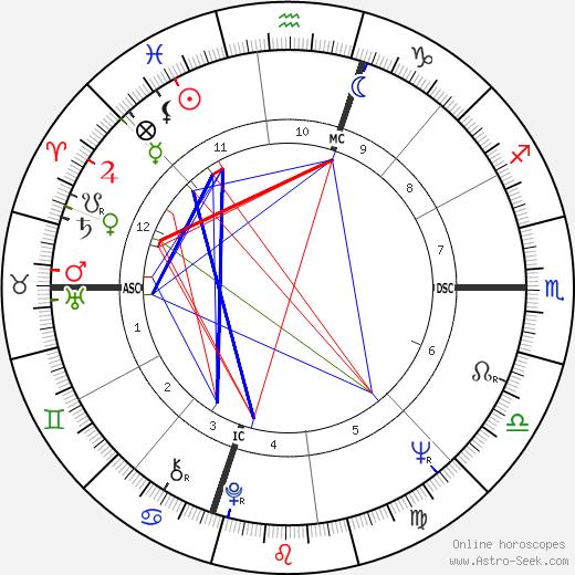 Ed Burke birth chart, Ed Burke astro natal horoscope, astrology