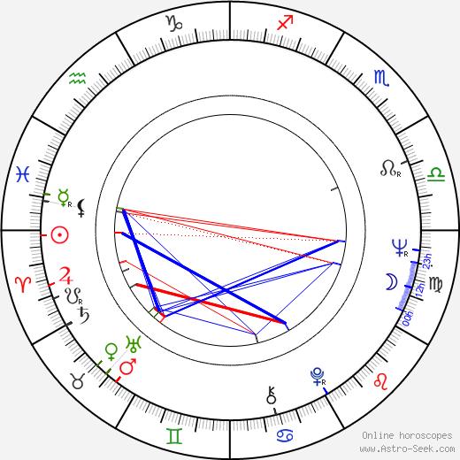 Fausto Bertinotti birth chart, Fausto Bertinotti astro natal horoscope, astrology