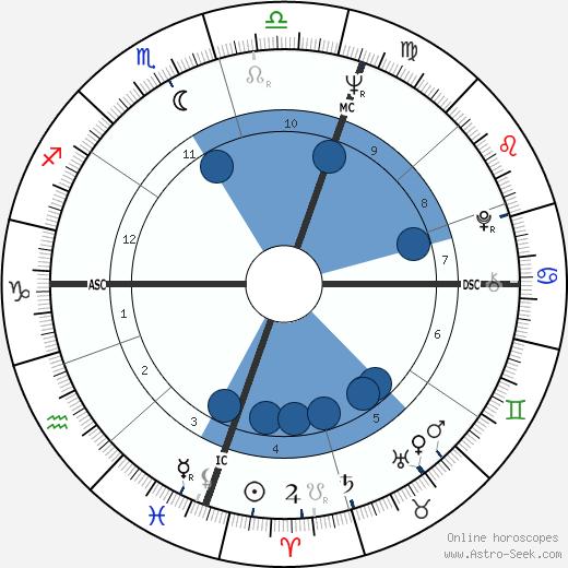Fiona Kidman wikipedia, horoscope, astrology, instagram