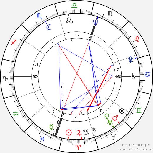 Fiona Kidman tema natale, oroscopo, Fiona Kidman oroscopi gratuiti, astrologia