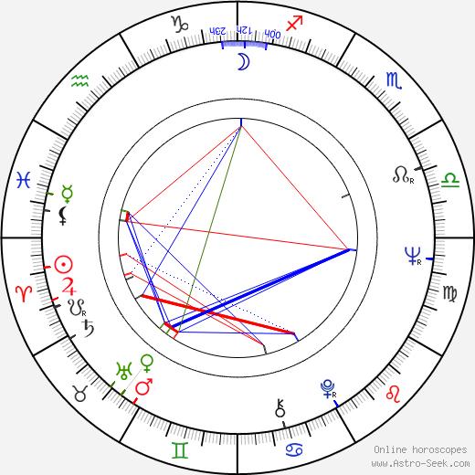 Godfrey Reggio birth chart, Godfrey Reggio astro natal horoscope, astrology