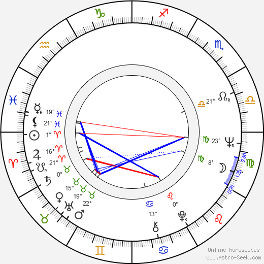 Haing S. Ngor birth chart, biography, wikipedia 2018, 2019