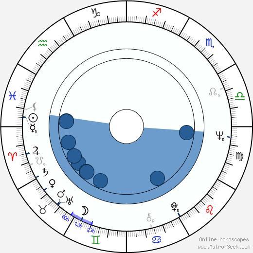 Hans Hirschmüller wikipedia, horoscope, astrology, instagram