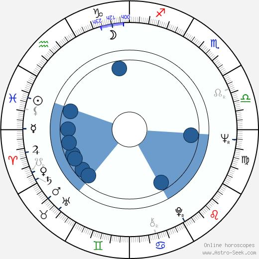 Irina Gubanova wikipedia, horoscope, astrology, instagram
