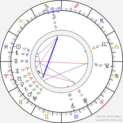 Irina Gubanova birth chart, biography, wikipedia 2020, 2021