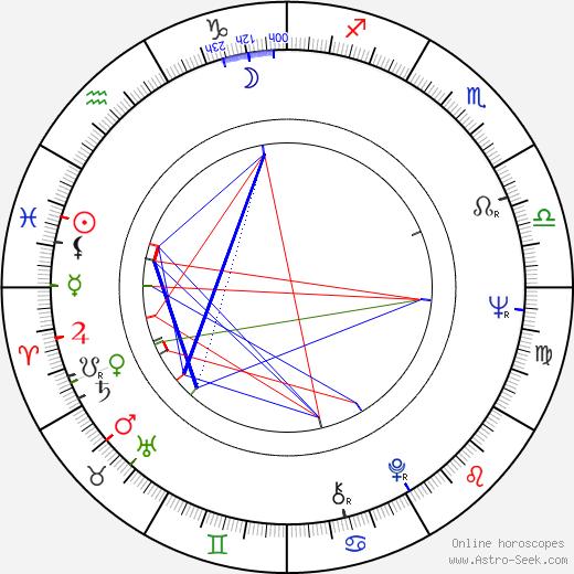 Irina Gubanova birth chart, Irina Gubanova astro natal horoscope, astrology