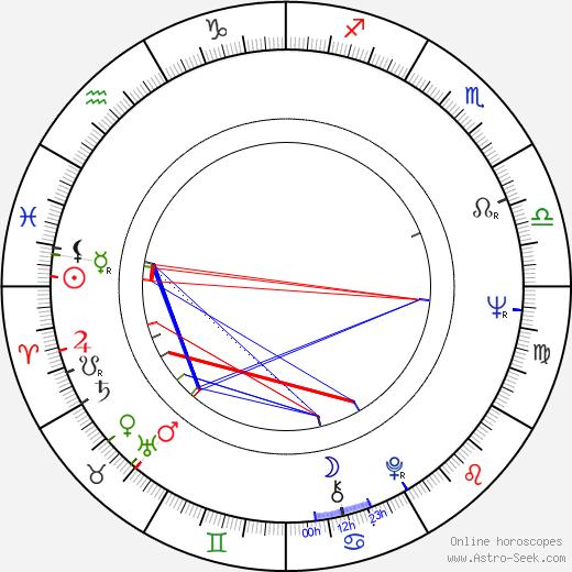 Jana Březinová astro natal birth chart, Jana Březinová horoscope, astrology