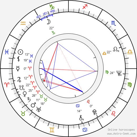 Kaz Garas birth chart, biography, wikipedia 2019, 2020
