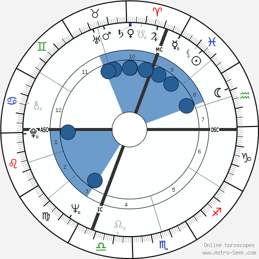 Ken Danby wikipedia, horoscope, astrology, instagram