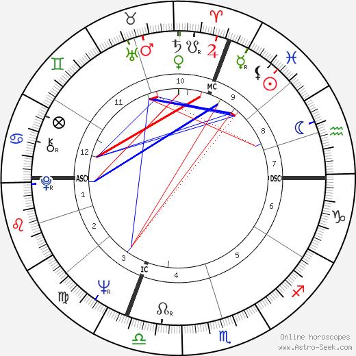 Ken Danby astro natal birth chart, Ken Danby horoscope, astrology