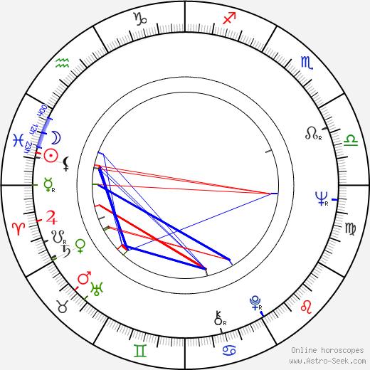 Leonid Osyka astro natal birth chart, Leonid Osyka horoscope, astrology