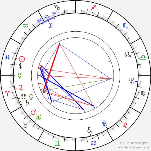 Lili Gentle birth chart, Lili Gentle astro natal horoscope, astrology