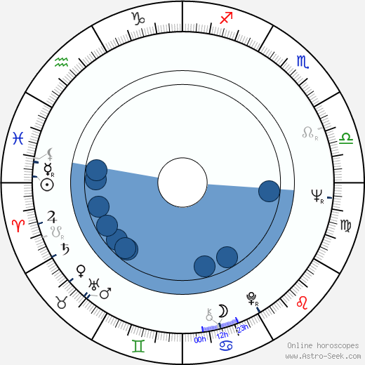 Mark Medoff wikipedia, horoscope, astrology, instagram