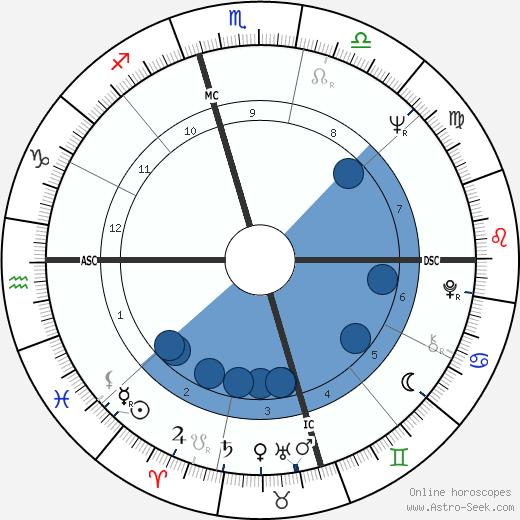 Mark White Jr. wikipedia, horoscope, astrology, instagram