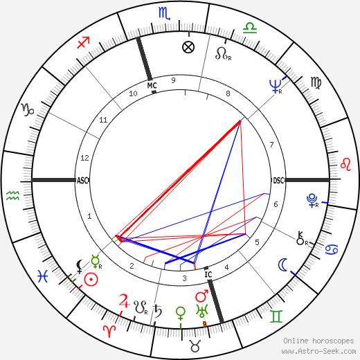 Mark White Jr. birth chart, Mark White Jr. astro natal horoscope, astrology