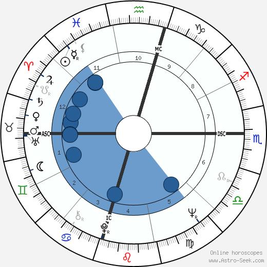 Michael Goldwater wikipedia, horoscope, astrology, instagram