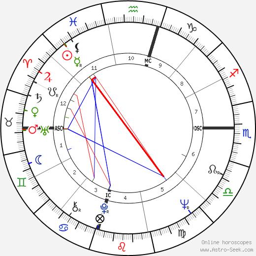 Michael Goldwater день рождения гороскоп, Michael Goldwater Натальная карта онлайн
