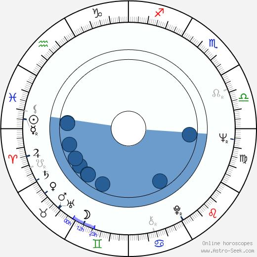 Michèle Moretti wikipedia, horoscope, astrology, instagram