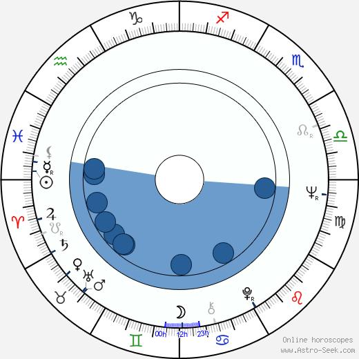Mieke Wijaya wikipedia, horoscope, astrology, instagram