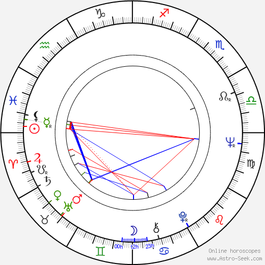 Mieke Wijaya birth chart, Mieke Wijaya astro natal horoscope, astrology
