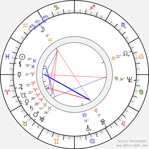 Milan Muchna birth chart, biography, wikipedia 2019, 2020