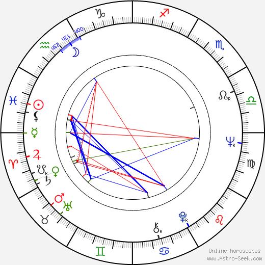 Milan Muchna birth chart, Milan Muchna astro natal horoscope, astrology