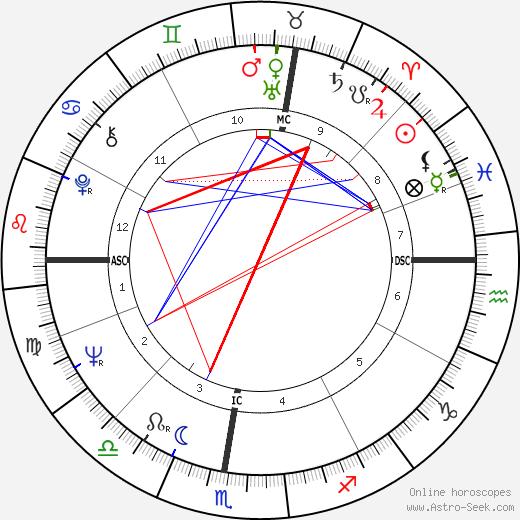 Мина Mina день рождения гороскоп, Mina Натальная карта онлайн