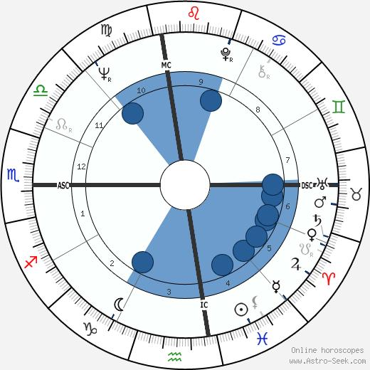 Perry Ellis wikipedia, horoscope, astrology, instagram