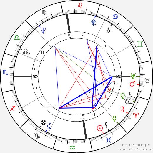 Perry Ellis tema natale, oroscopo, Perry Ellis oroscopi gratuiti, astrologia