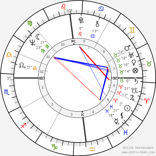 Peter Frost birth chart, biography, wikipedia 2018, 2019