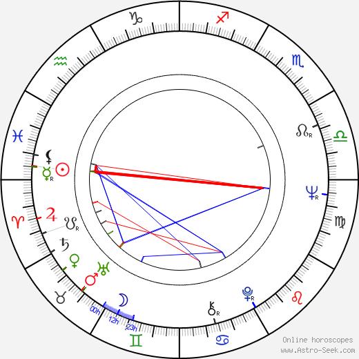 Petr Volf astro natal birth chart, Petr Volf horoscope, astrology
