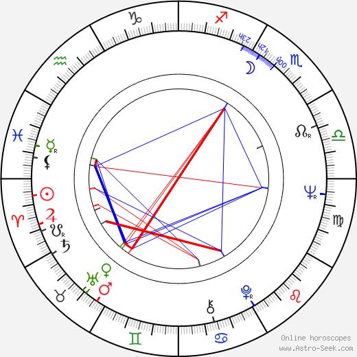 Radim Uzel astro natal birth chart, Radim Uzel horoscope, astrology