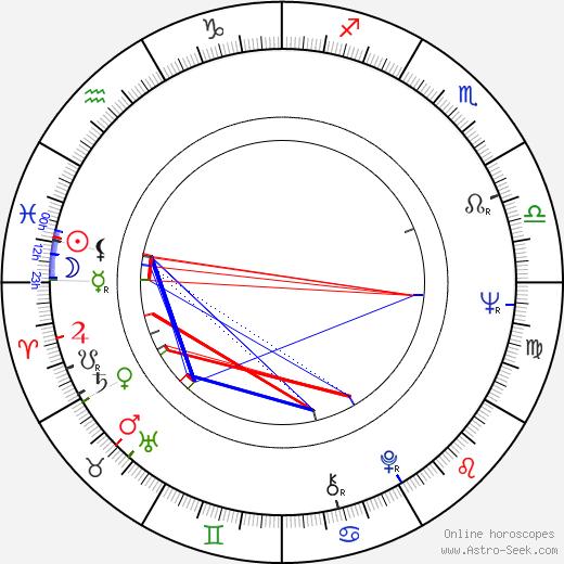 Raul Julia astro natal birth chart, Raul Julia horoscope, astrology