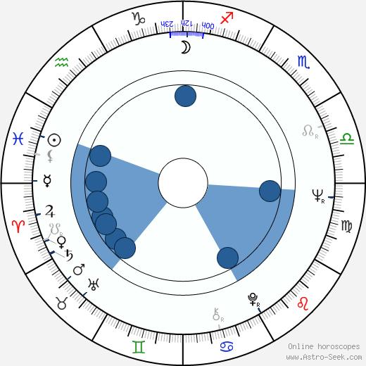 Ricardo Palacios wikipedia, horoscope, astrology, instagram
