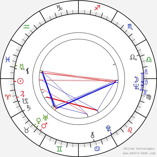 Risto Siskov tema natale, oroscopo, Risto Siskov oroscopi gratuiti, astrologia