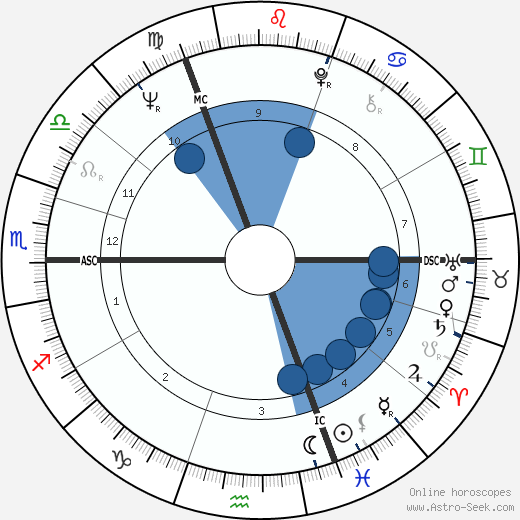 Rudi Dutschke wikipedia, horoscope, astrology, instagram