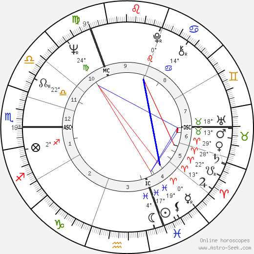 Rudi Dutschke birth chart, biography, wikipedia 2019, 2020