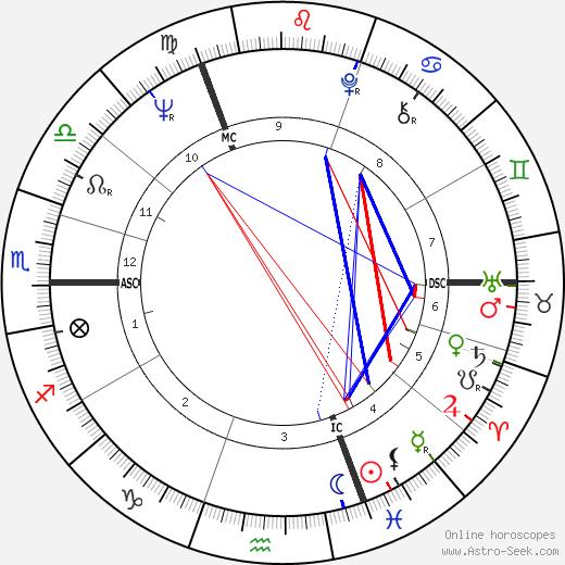 Руди Дучке Rudi Dutschke день рождения гороскоп, Rudi Dutschke Натальная карта онлайн