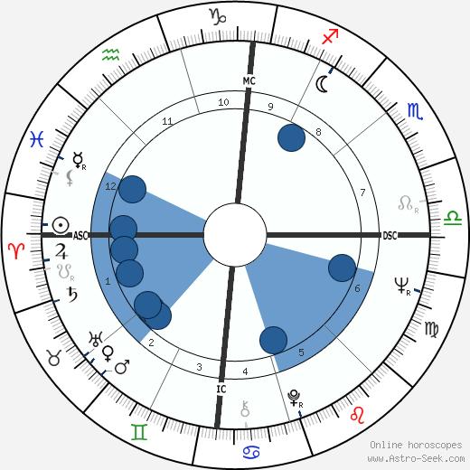 Russell Banks wikipedia, horoscope, astrology, instagram