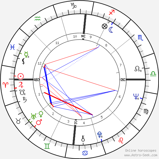 Russell Banks день рождения гороскоп, Russell Banks Натальная карта онлайн