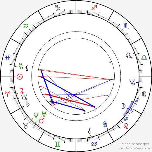 Růžena Merunková birth chart, Růžena Merunková astro natal horoscope, astrology